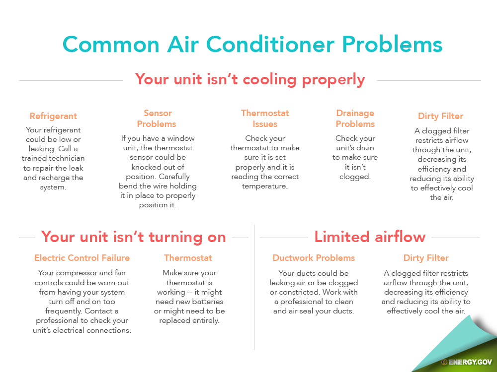 Information about common air conditioner repairs in Louisville, KY.