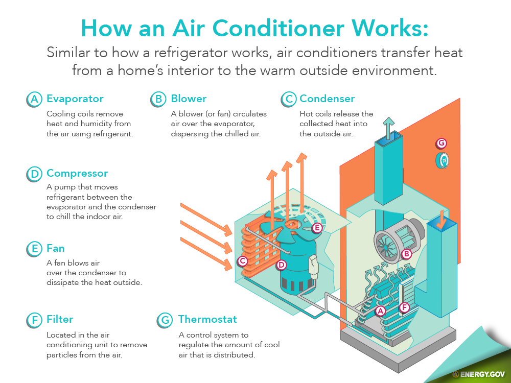 This is a guide for how an AC works for Louisville, KY homeowners.
