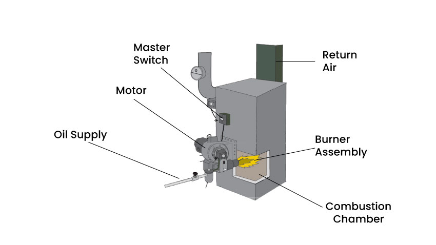 Parts of an oil heating system.