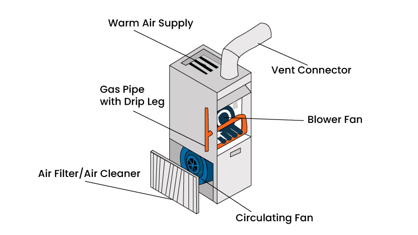 Parts of a gas heating system.