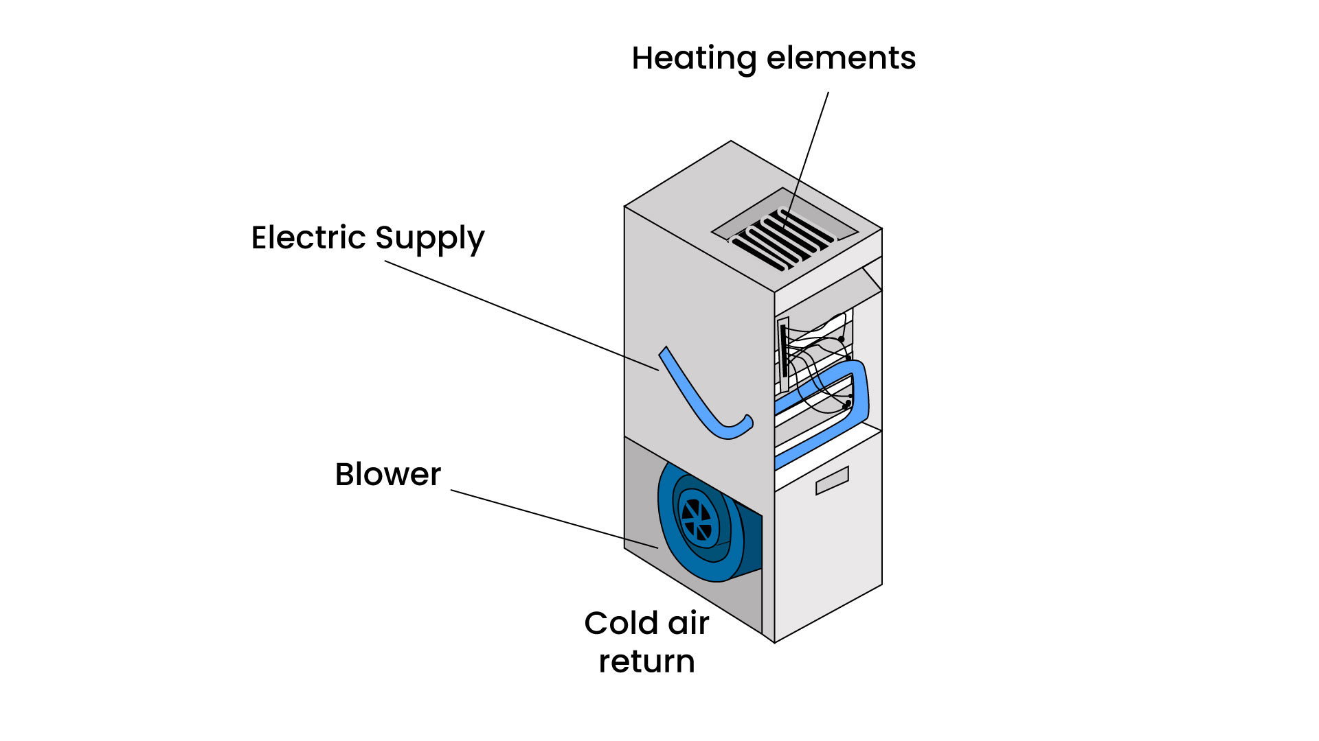Parts of an electric heating system.