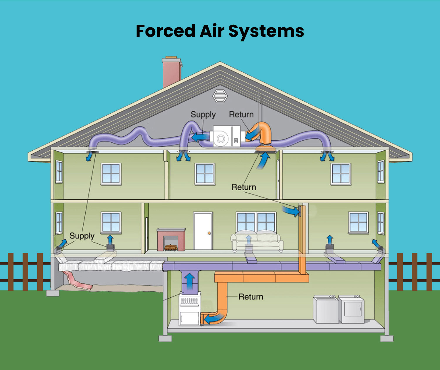 Forced air systems in a residential home.