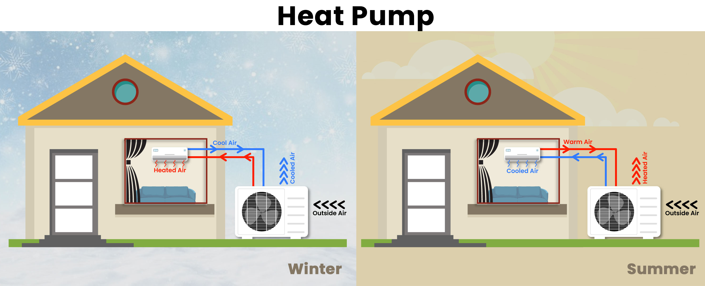 How a heat pump works in the different seasons.