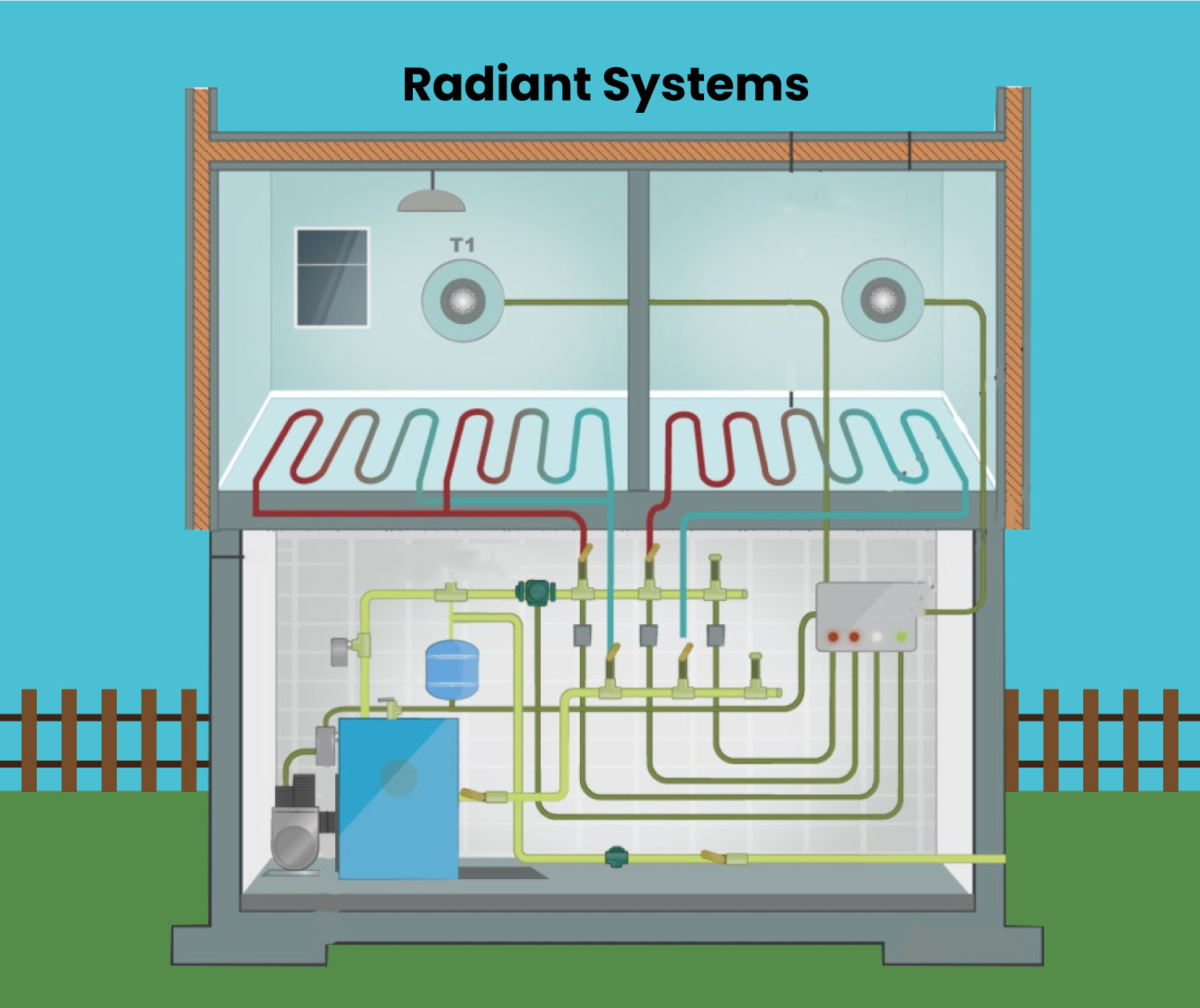Radiant system in a residential home.