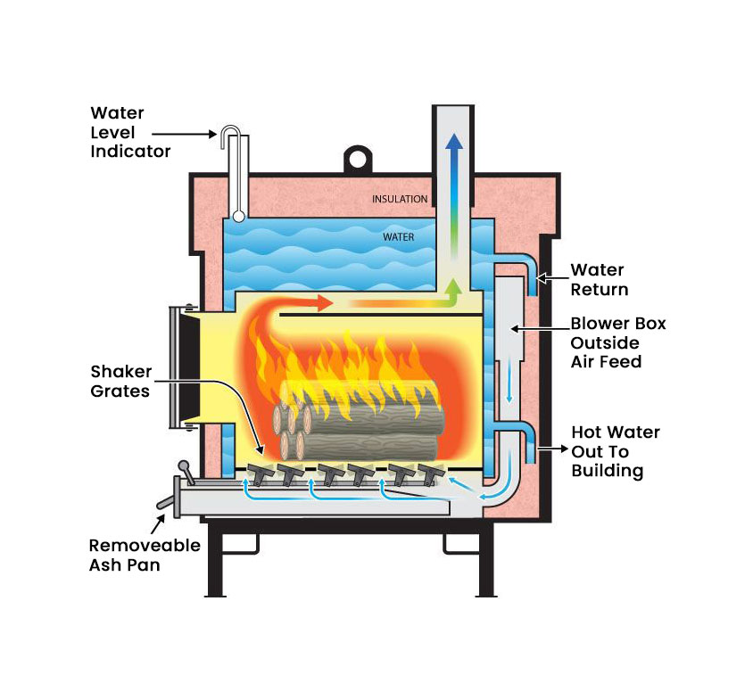 Parts of a wood burning heating system.
