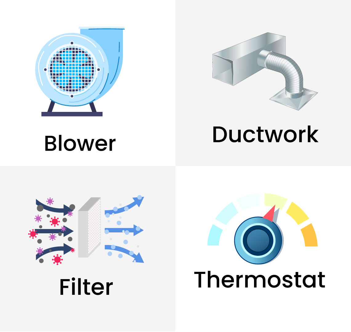 The four parts of a heating system.