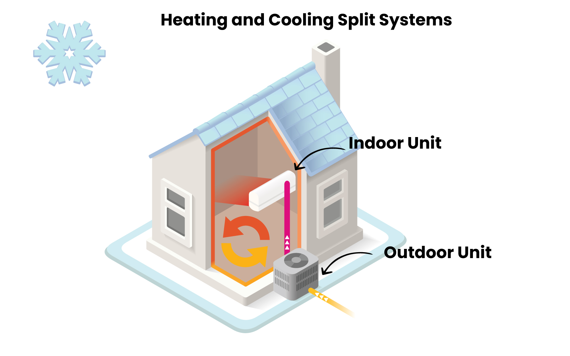 Heating and cooling split systems.